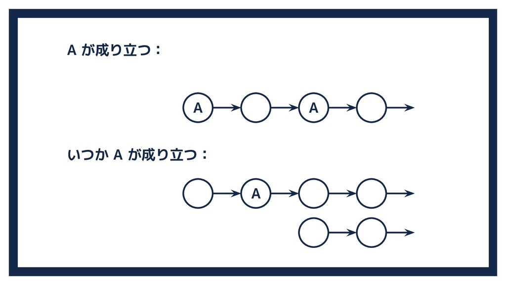 A A A A が成り立つ: いつか A が成り立つ: