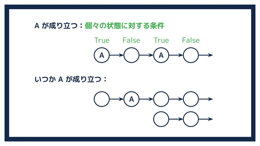 A A A A が成り立つ:個々の状態に対する条件 いつか A が成り立つ: True Tru...