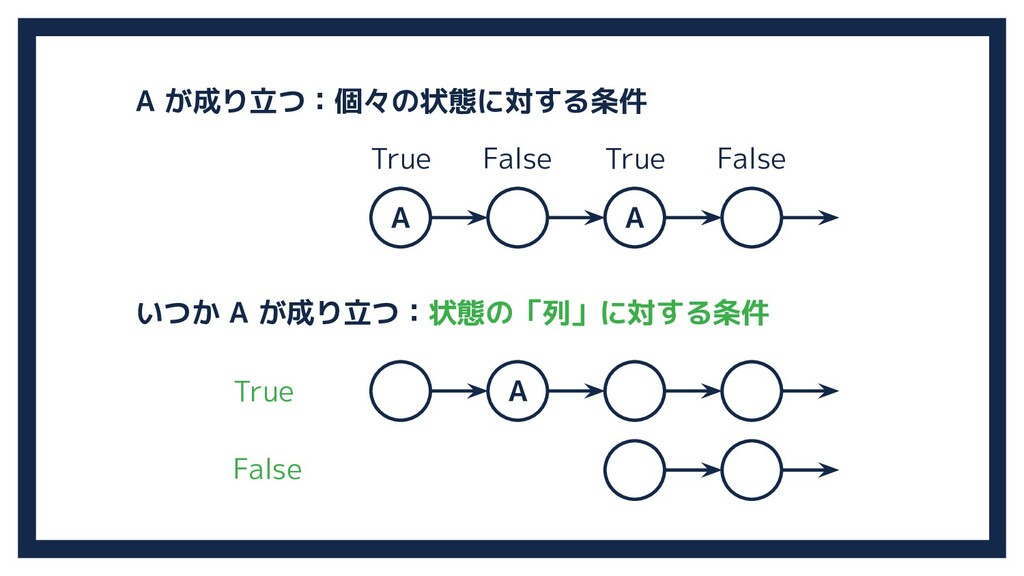 A A A A が成り立つ:個々の状態に対する条件 いつか A が成り立つ:状態の「列」に対す...