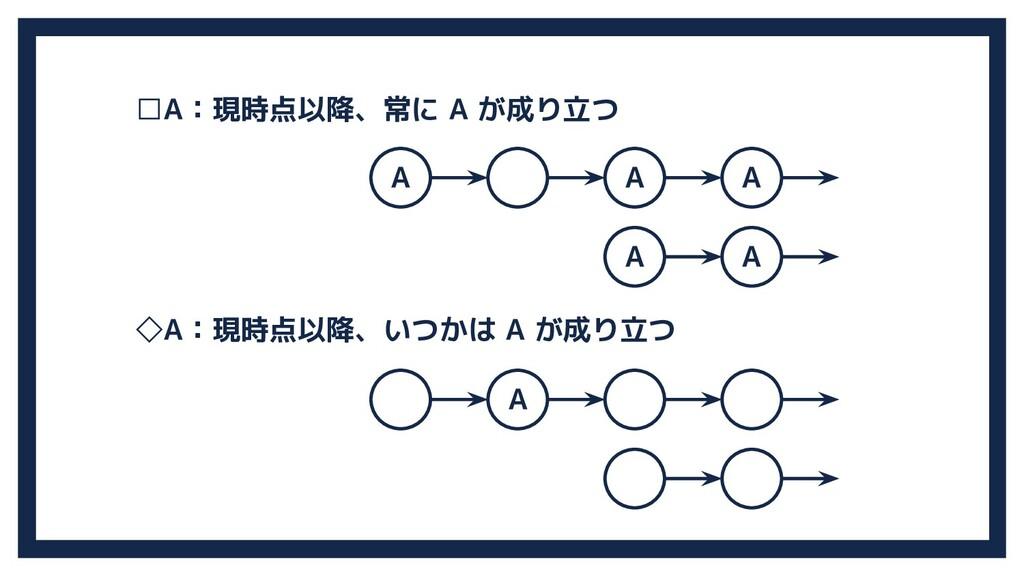A □A:現時点以降、常に A が成り立つ ◇A:現時点以降、いつかは A が成り立つ A A...