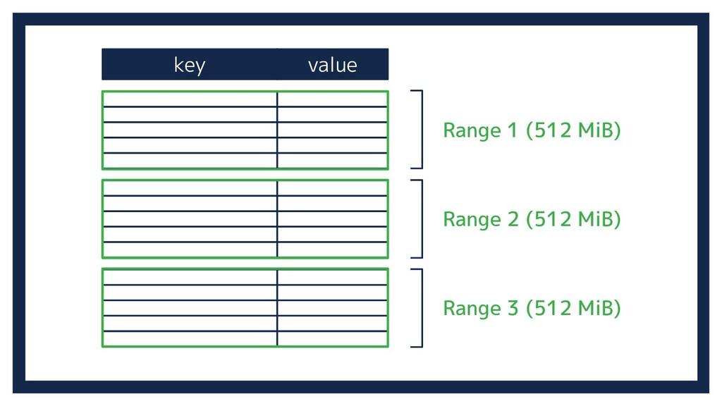 key value Range 1 (512 MiB) Range 2 (512 MiB) R...