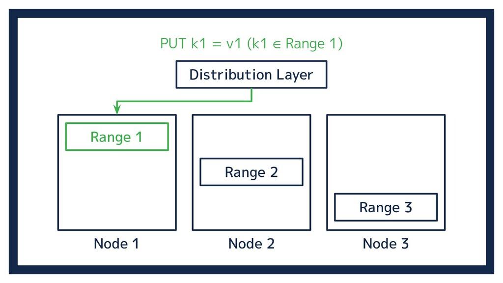 Node 2 Distribution Layer Node 3 Node 1 Range 1...