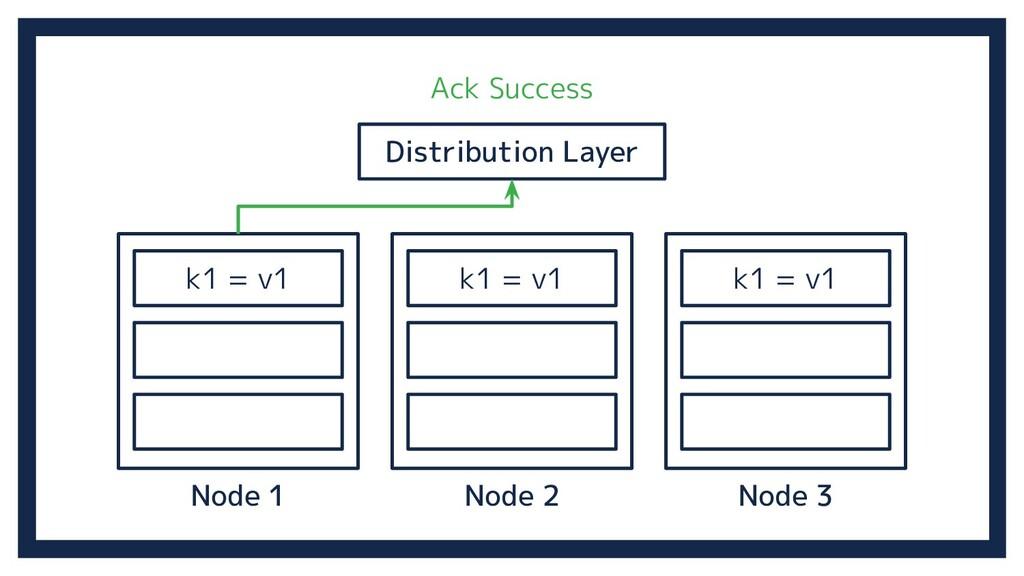 Node 2 Distribution Layer Node 3 Node 1 k1 = v1...