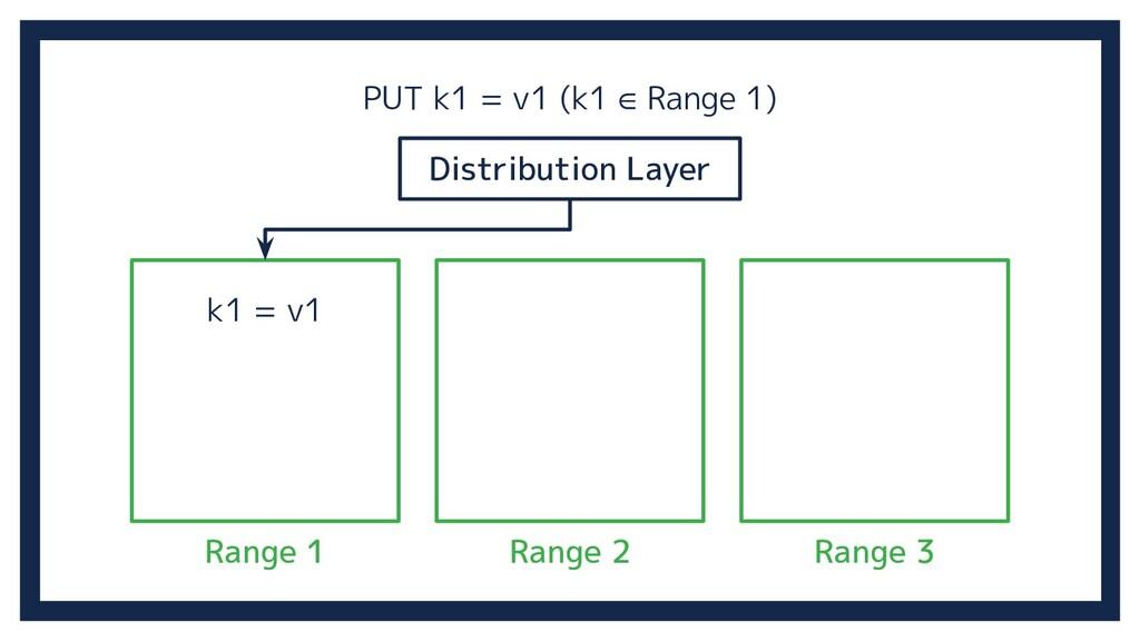 Range 2 Distribution Layer Range 3 Range 1 k1 =...