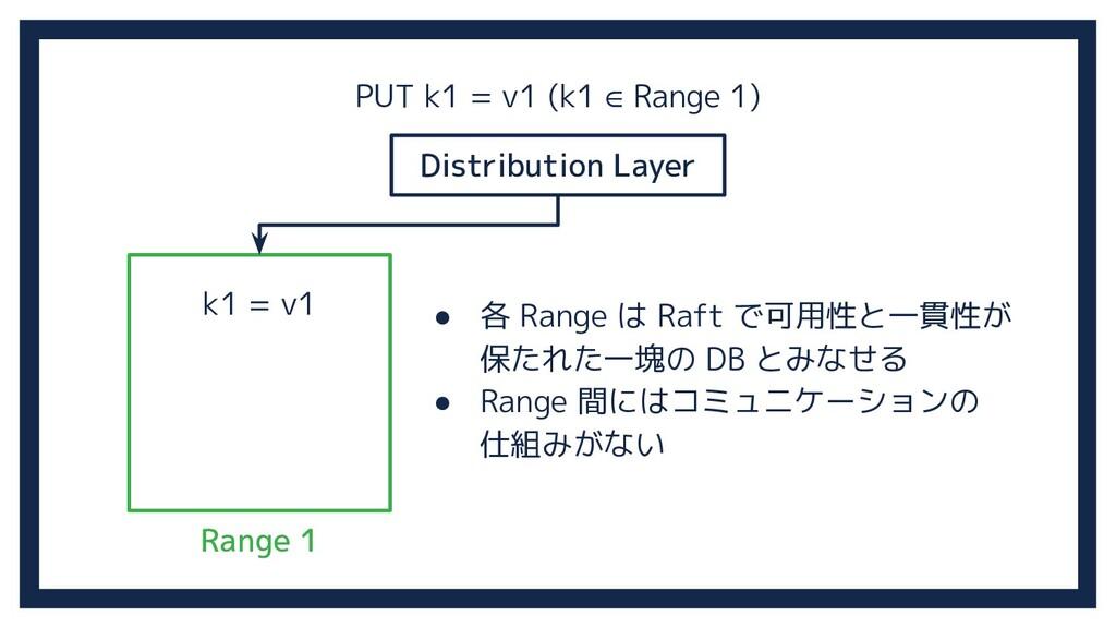 Distribution Layer Range 1 k1 = v1 PUT k1 = v1 ...