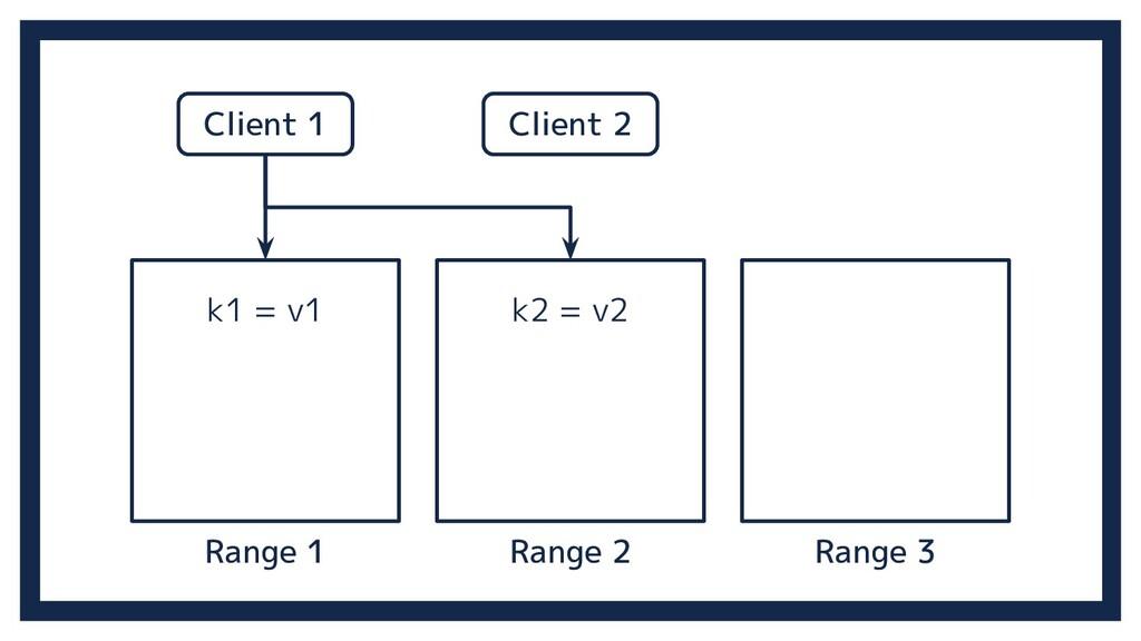 Range 2 Range 3 Range 1 Client 1 Client 2 k1 = ...