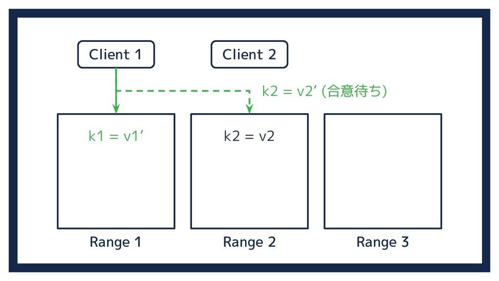 Range 2 Range 3 Range 1 k1 = v1' k2 = v2' (合意待ち...