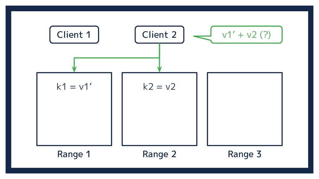 Range 2 Range 3 Range 1 k1 = v1' k2 = v2 Client...