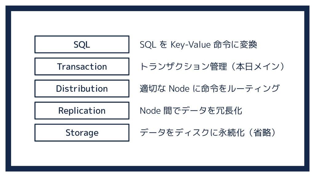 SQL Transaction Distribution Replication Storag...