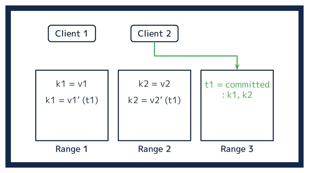 Range 2 Range 3 Range 1 k1 = v1 k2 = v2 Client ...