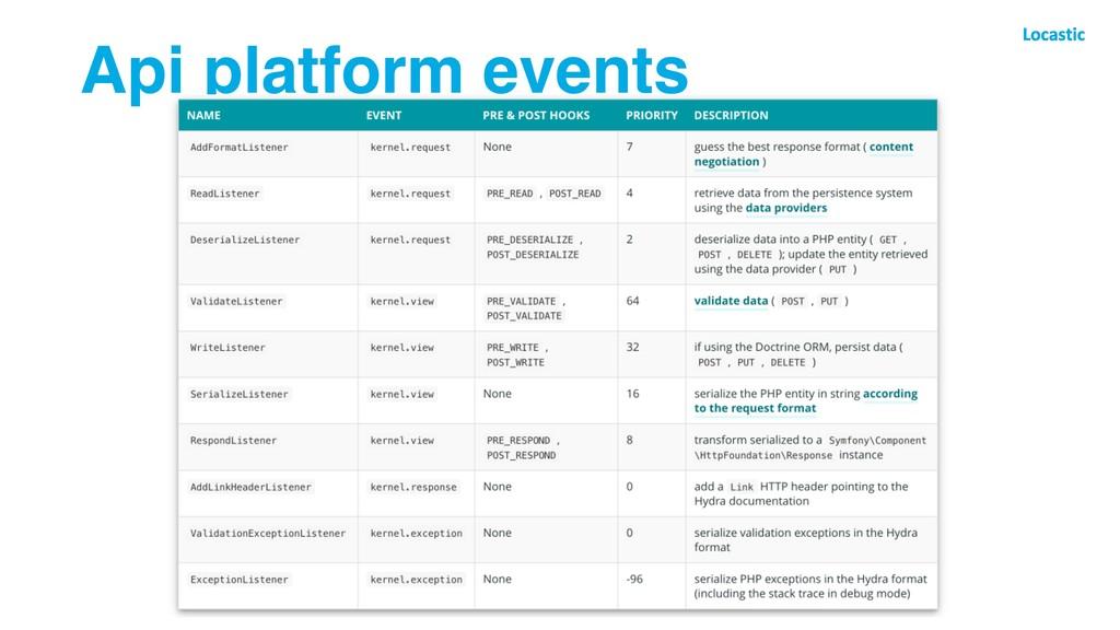 Api platform events