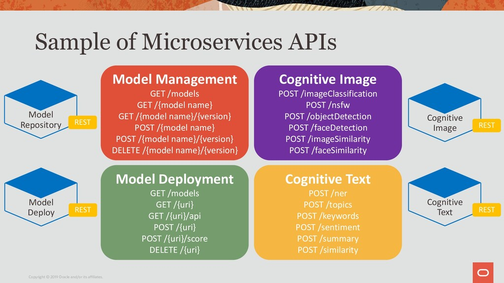 Sample of Microservices APIs Copyright © 2019 O...