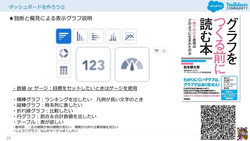 #TERAKOYAFORCE 25 ダッシュボードを作ろう② ★独断と偏見による表示グラフ説明...