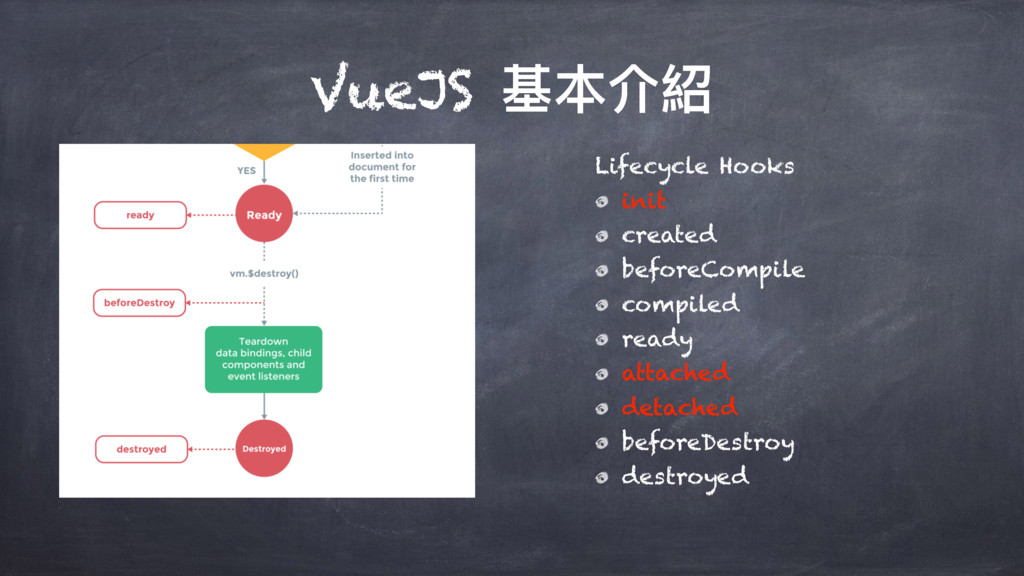 VueJS चՕ奧 Lifecycle Hooks init created beforeC...