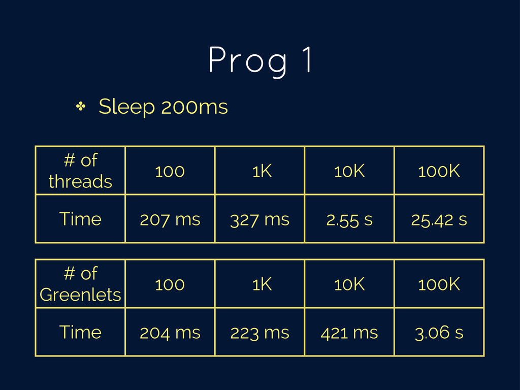 Prog 1 ✤ Sleep 200ms # of threads 100 1K 10K 10...