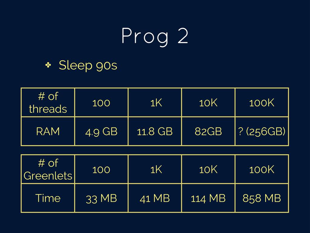 Prog 2 ✤ Sleep 90s # of threads 100 1K 10K 100K...