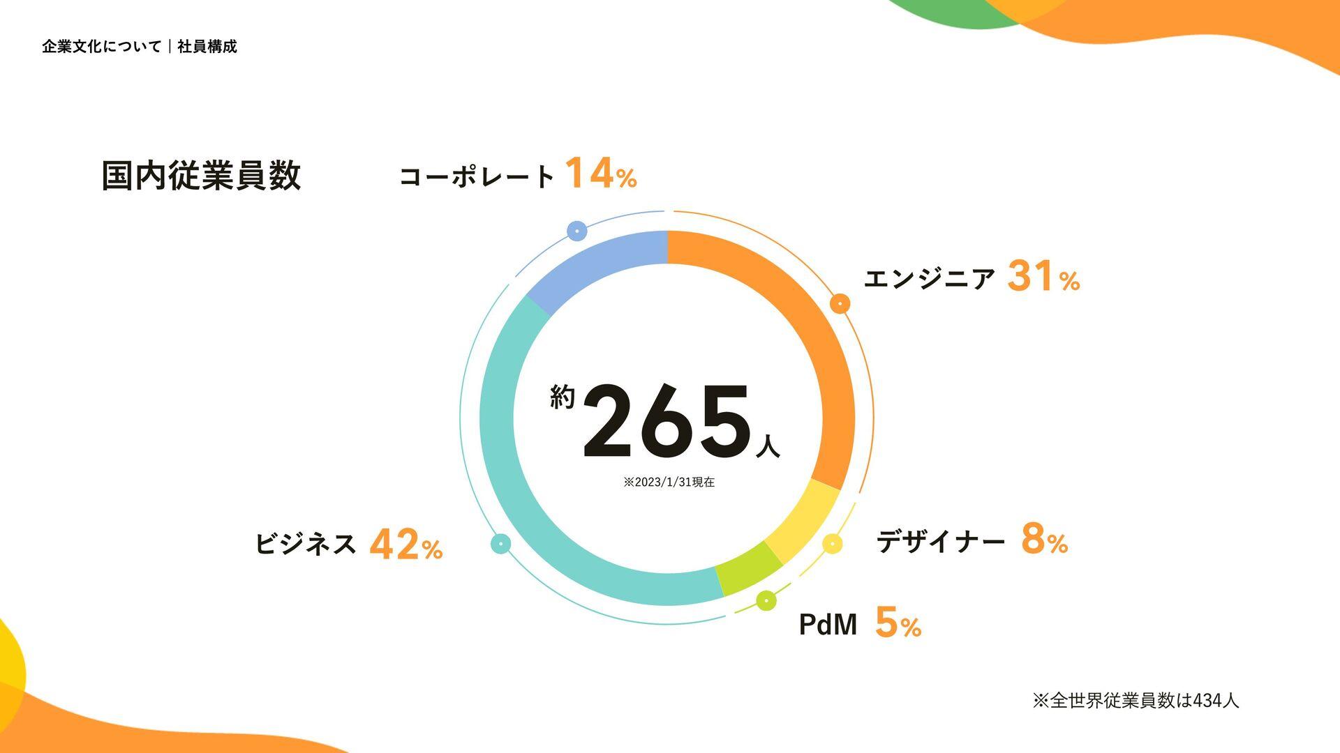 Culture | 社員構成 4 エンジニア 30% デザイナー 8% PdM 5% ビジネス...