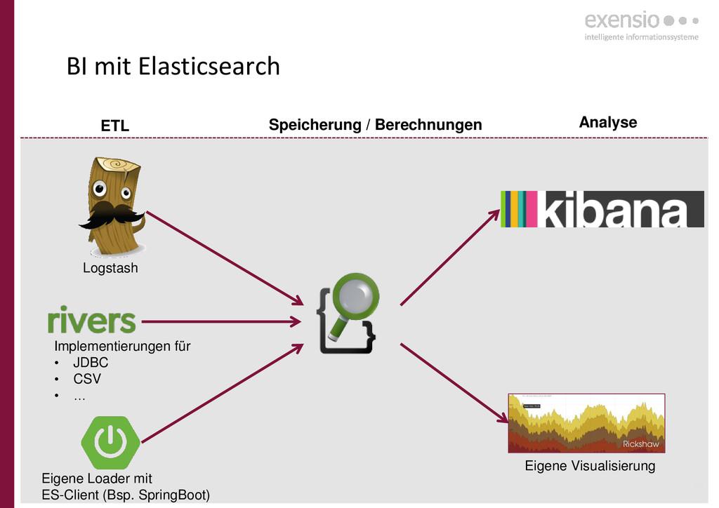16 BI mit Elasticsearch Eigene Loader mit ES-Cl...