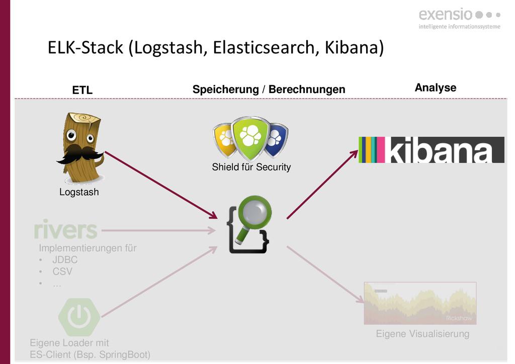 17 ELK-Stack (Logstash, Elasticsearch, Kibana) ...