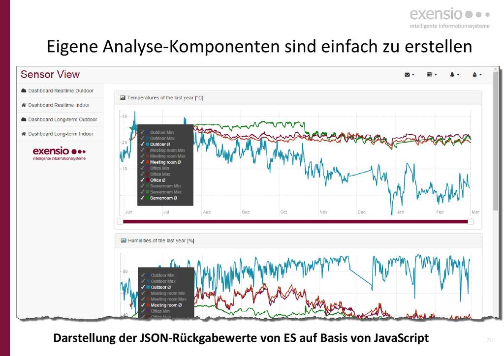20 Eigene Analyse-Komponenten sind einfach zu e...