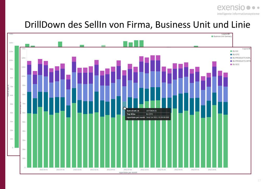 27 DrillDown des SellIn von Firma, Business Uni...