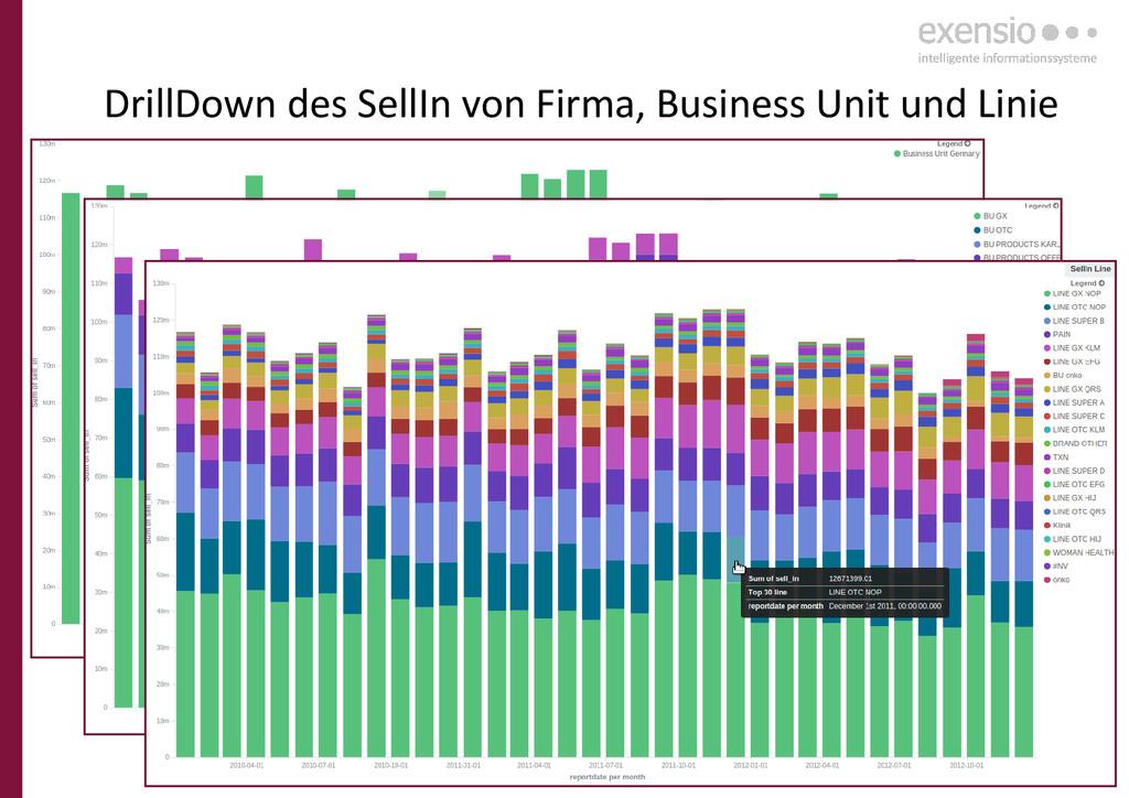 28 DrillDown des SellIn von Firma, Business Uni...