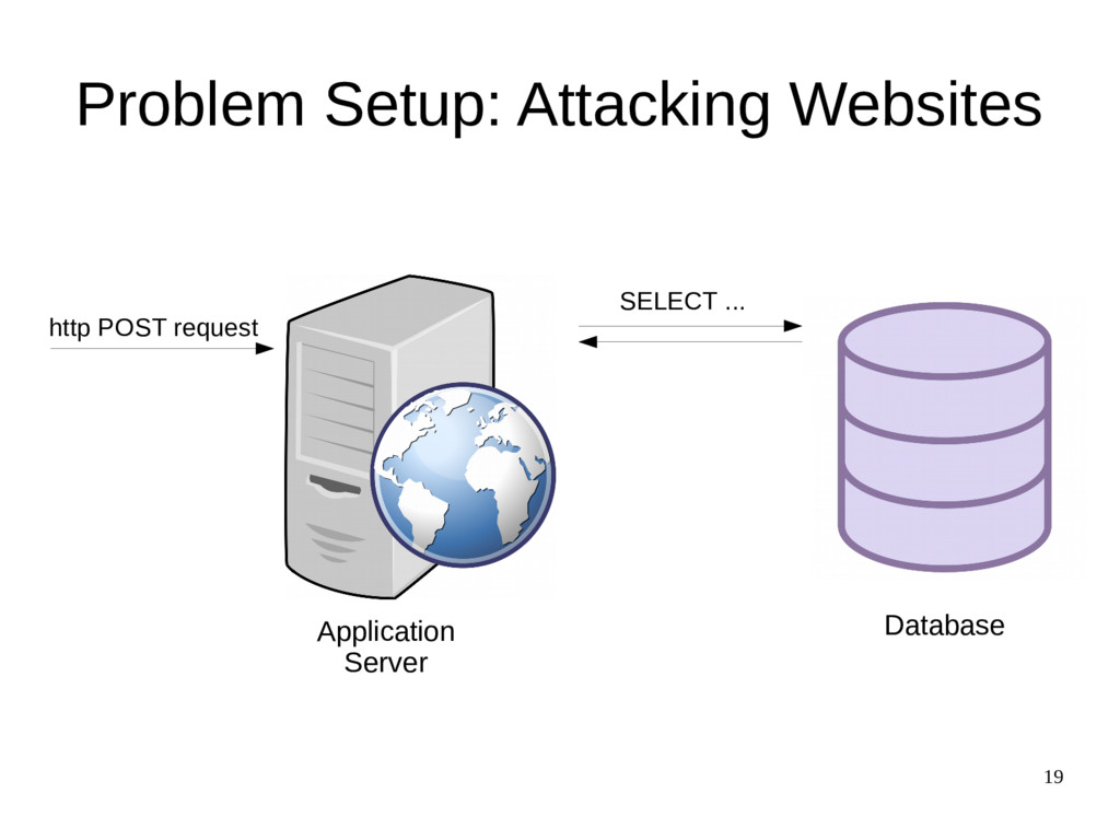 19 Problem Setup: Attacking Websites http POST ...