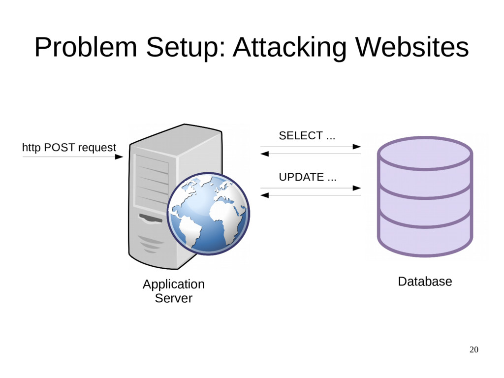 20 Problem Setup: Attacking Websites http POST ...