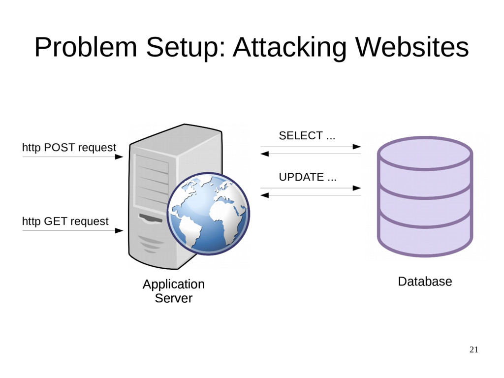 21 Problem Setup: Attacking Websites http POST ...