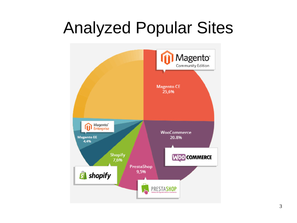 3 Analyzed Popular Sites