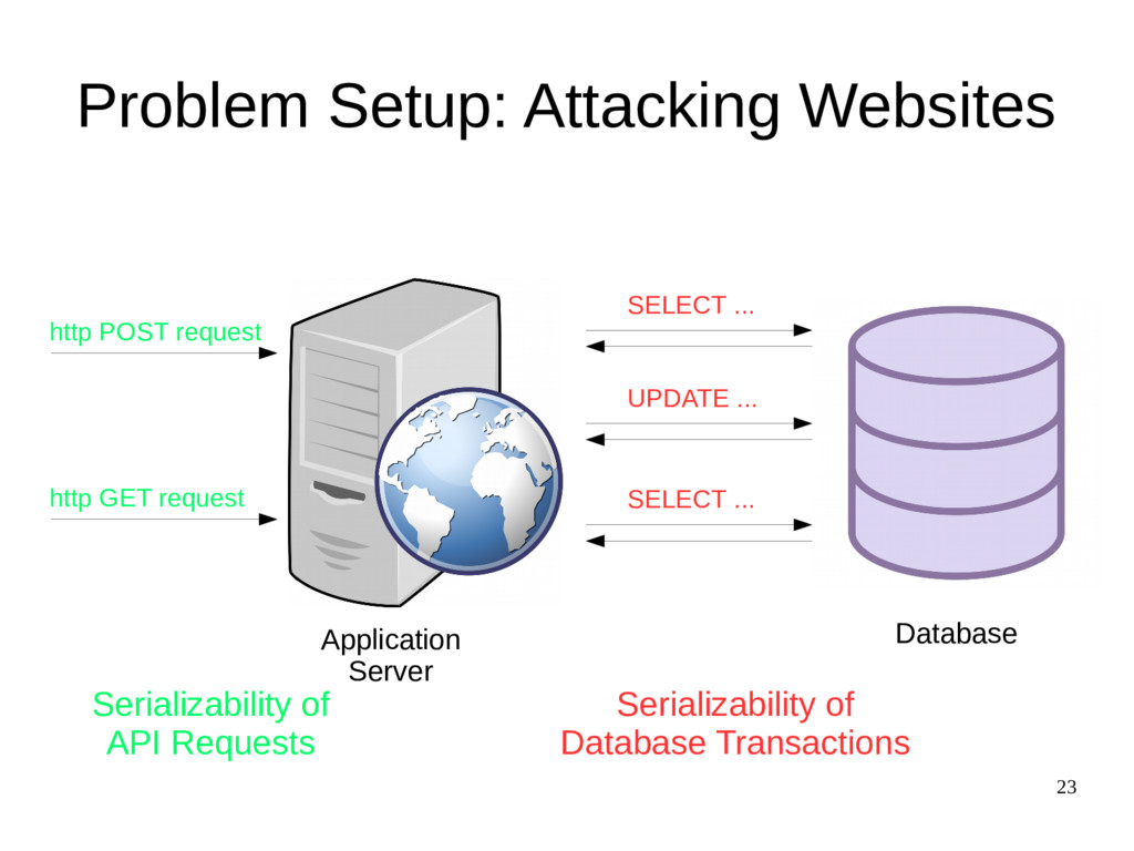 23 Problem Setup: Attacking Websites http POST ...