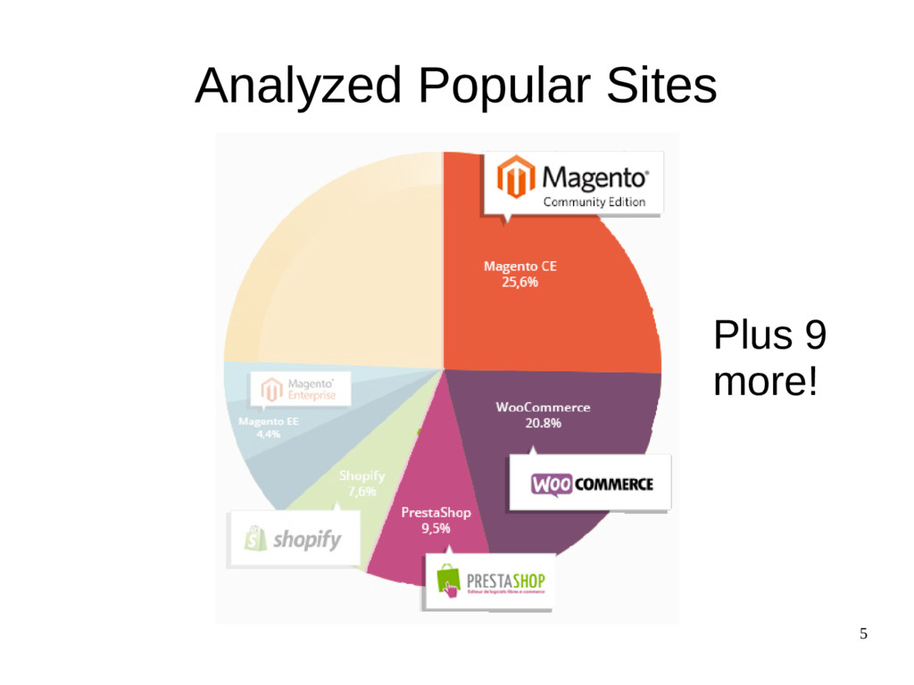 5 Analyzed Popular Sites Plus 9 more!