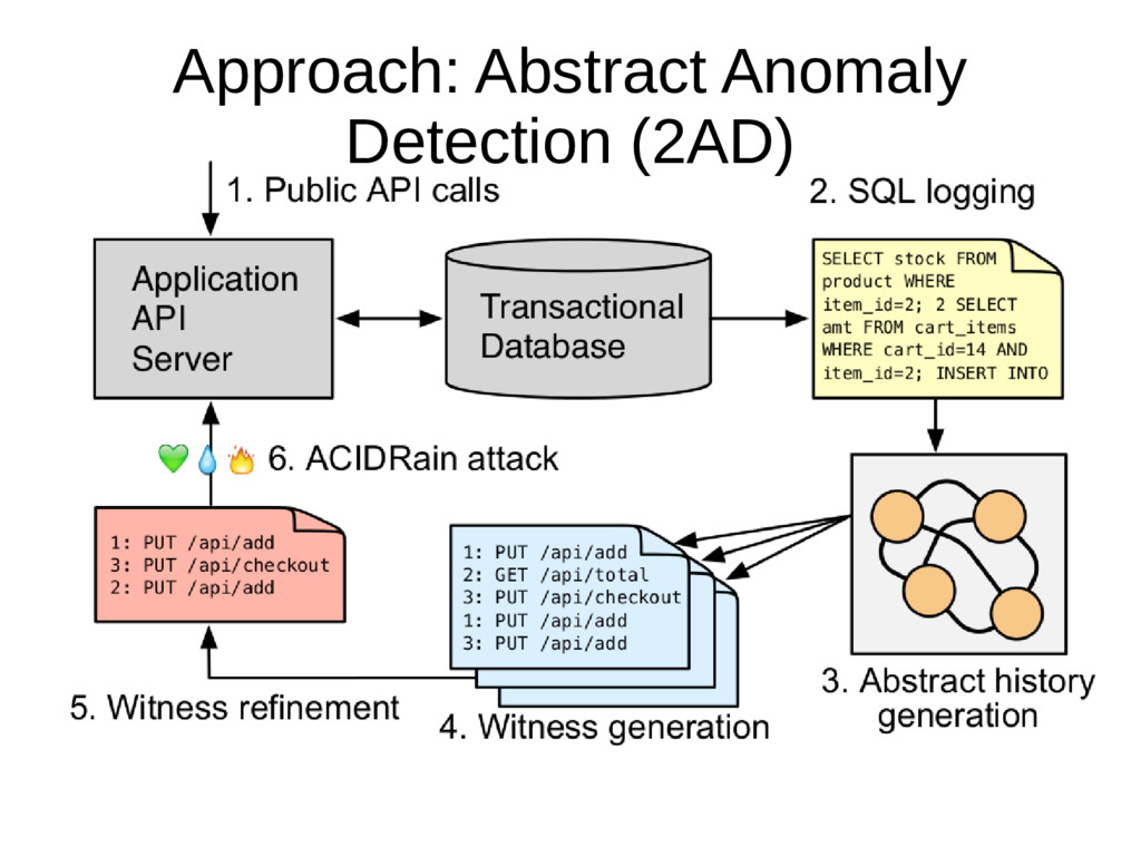 59 Approach: Abstract Anomaly Detection (2AD)