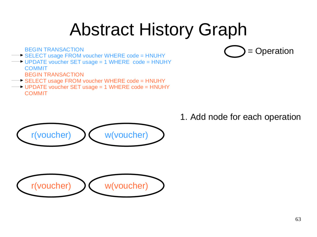 63 Abstract History Graph r(voucher) w(voucher)...