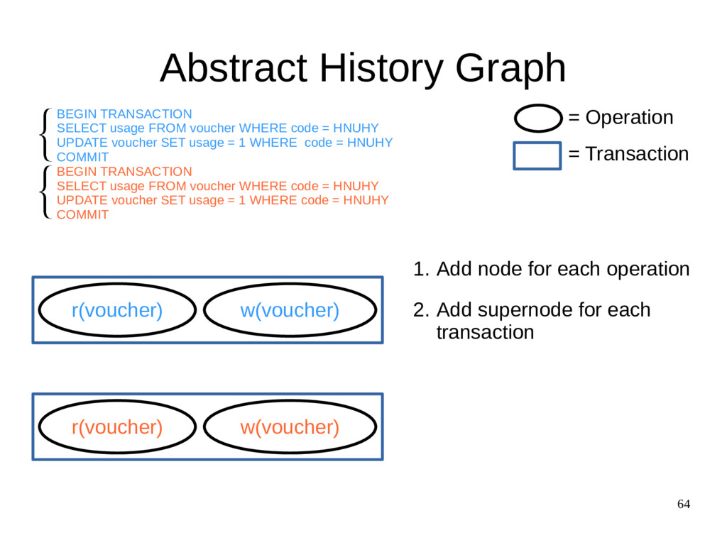 64 Abstract History Graph r(voucher) w(voucher)...