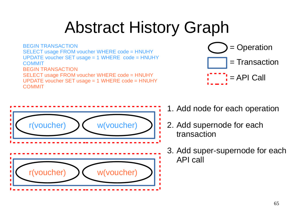 65 Abstract History Graph r(voucher) w(voucher)...