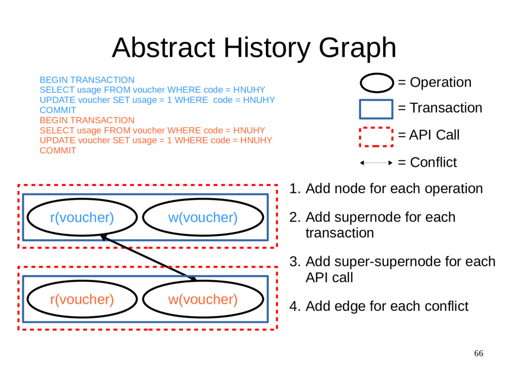 66 Abstract History Graph r(voucher) w(voucher)...