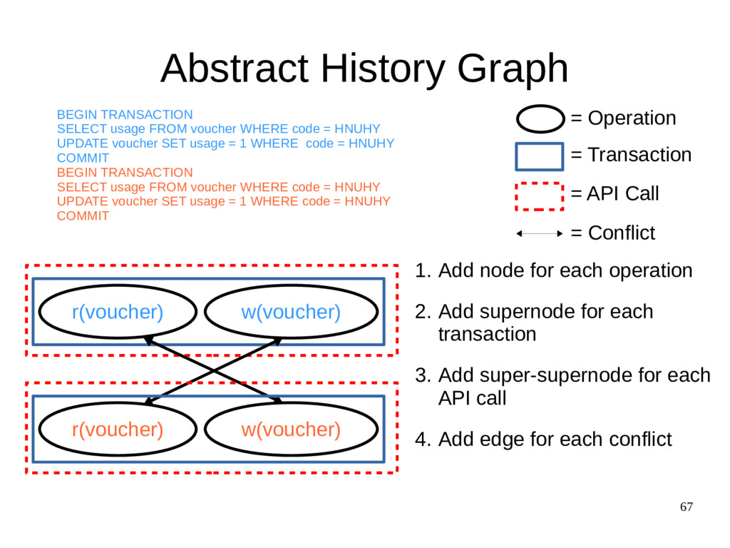 67 Abstract History Graph r(voucher) w(voucher)...