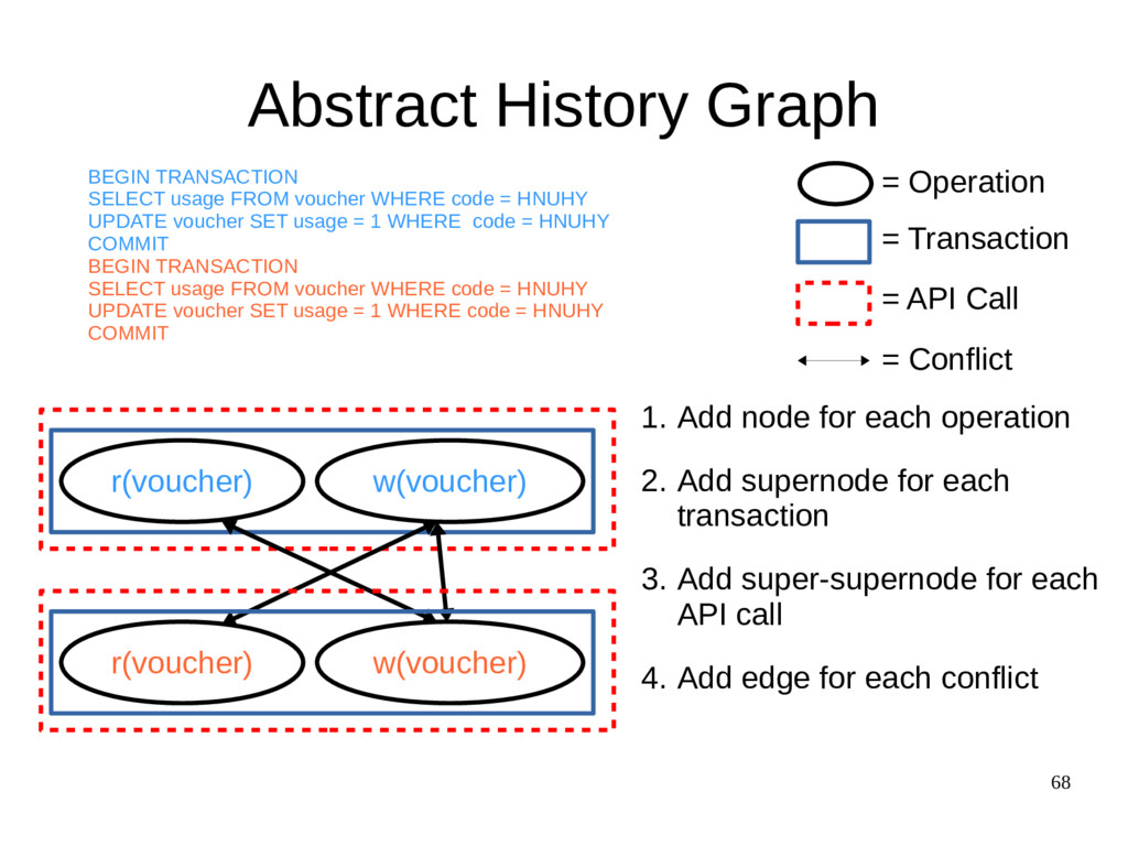 68 Abstract History Graph r(voucher) w(voucher)...