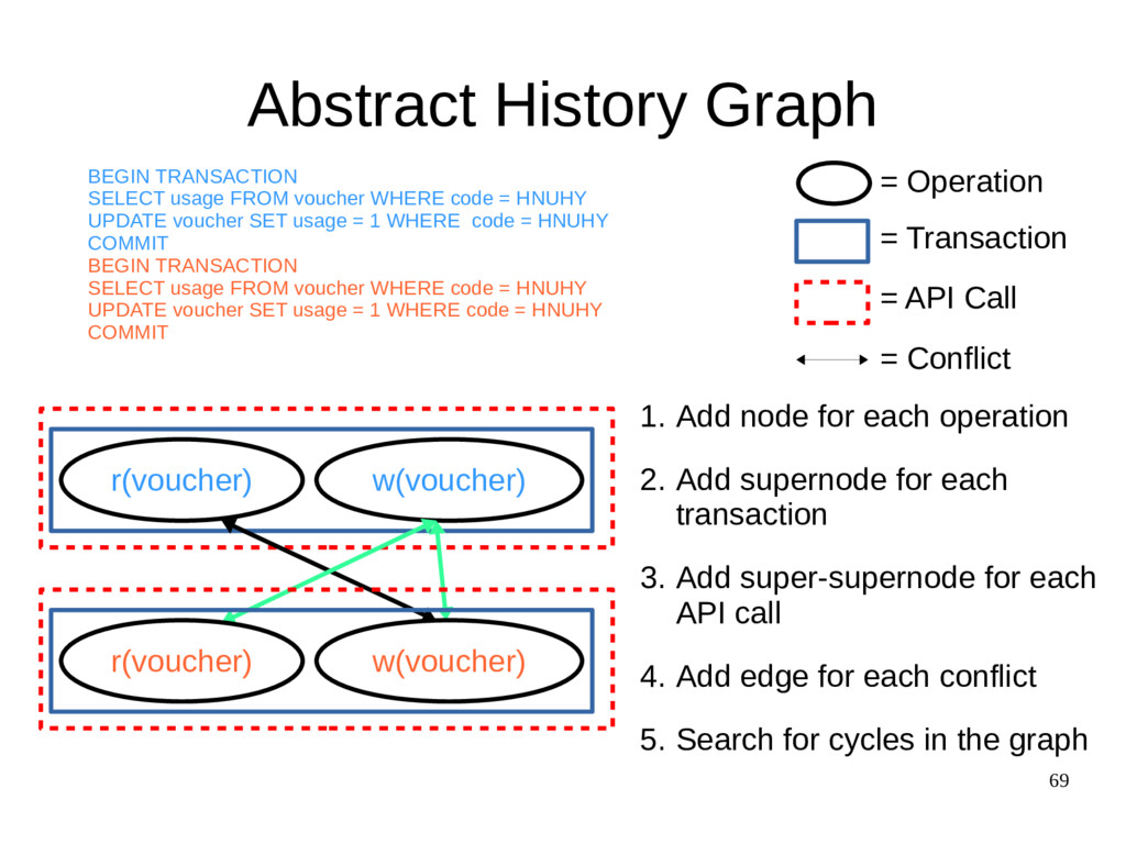 69 Abstract History Graph r(voucher) w(voucher)...