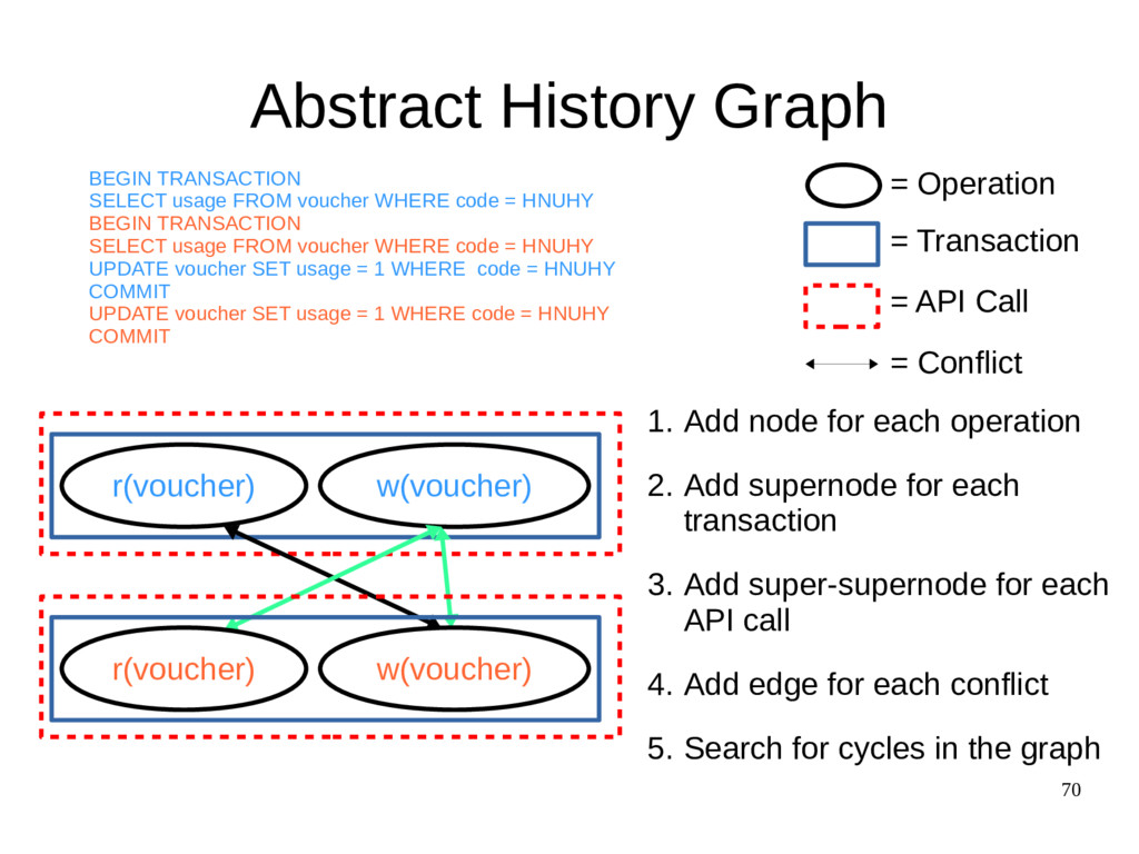 70 Abstract History Graph r(voucher) w(voucher)...