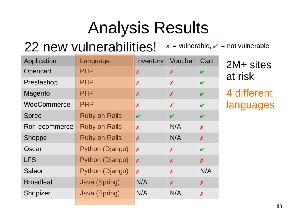 88 Analysis Results Application Language Invent...