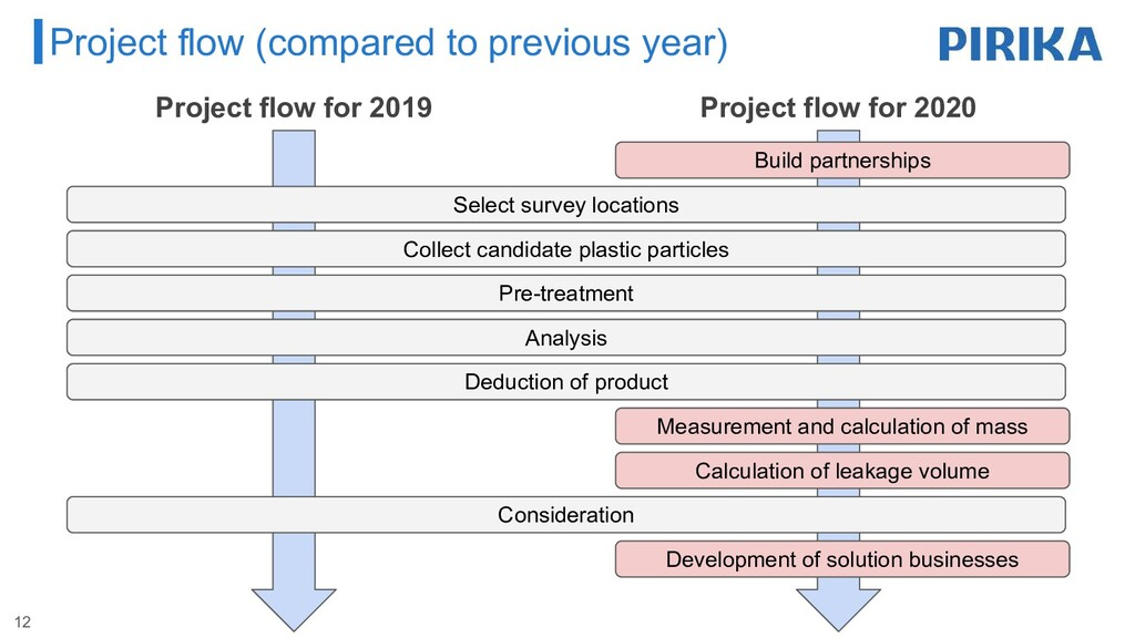 Project flow for 2020 Project flow for 2019 Pro...
