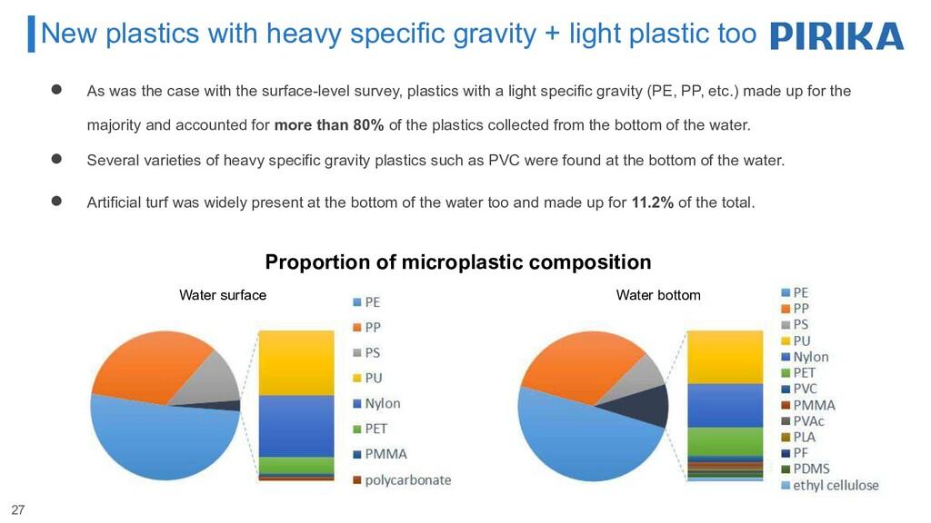 New plastics with heavy specific gravity + ligh...