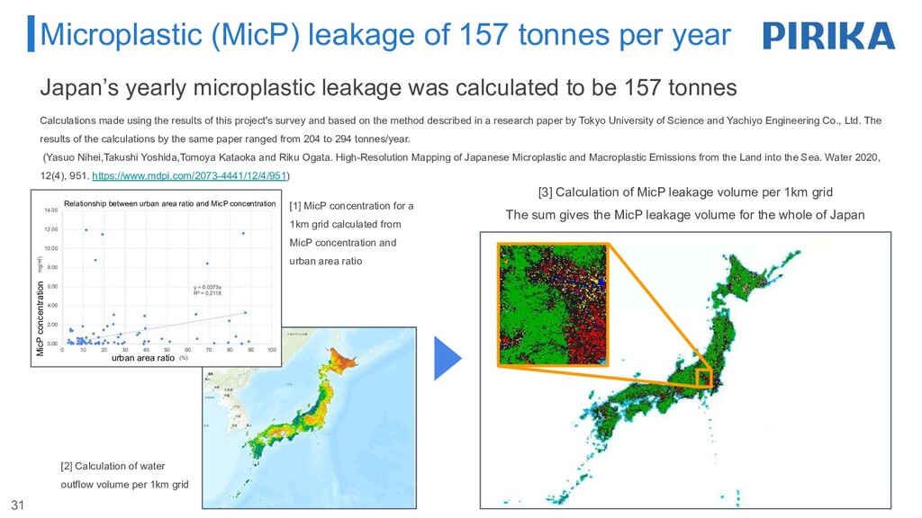 Microplastic (MicP) leakage of 157 tonnes per y...