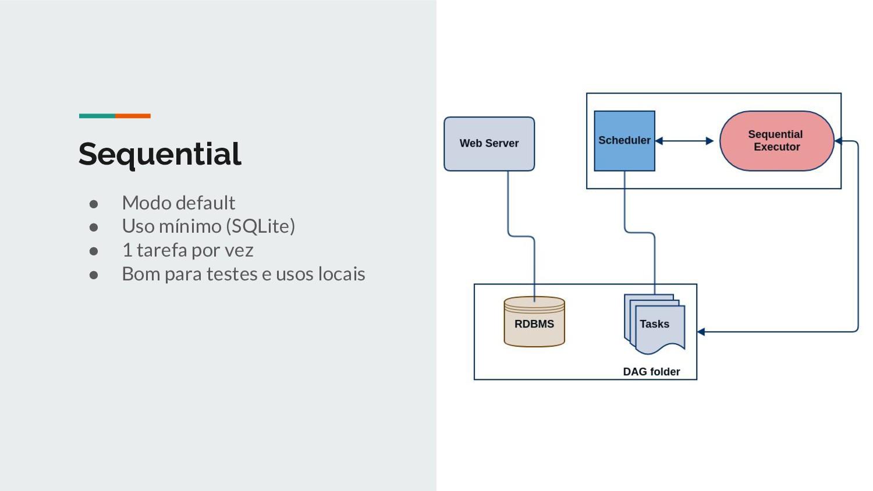 Sequential ● Modo default ● Uso mínimo (SQLite)...