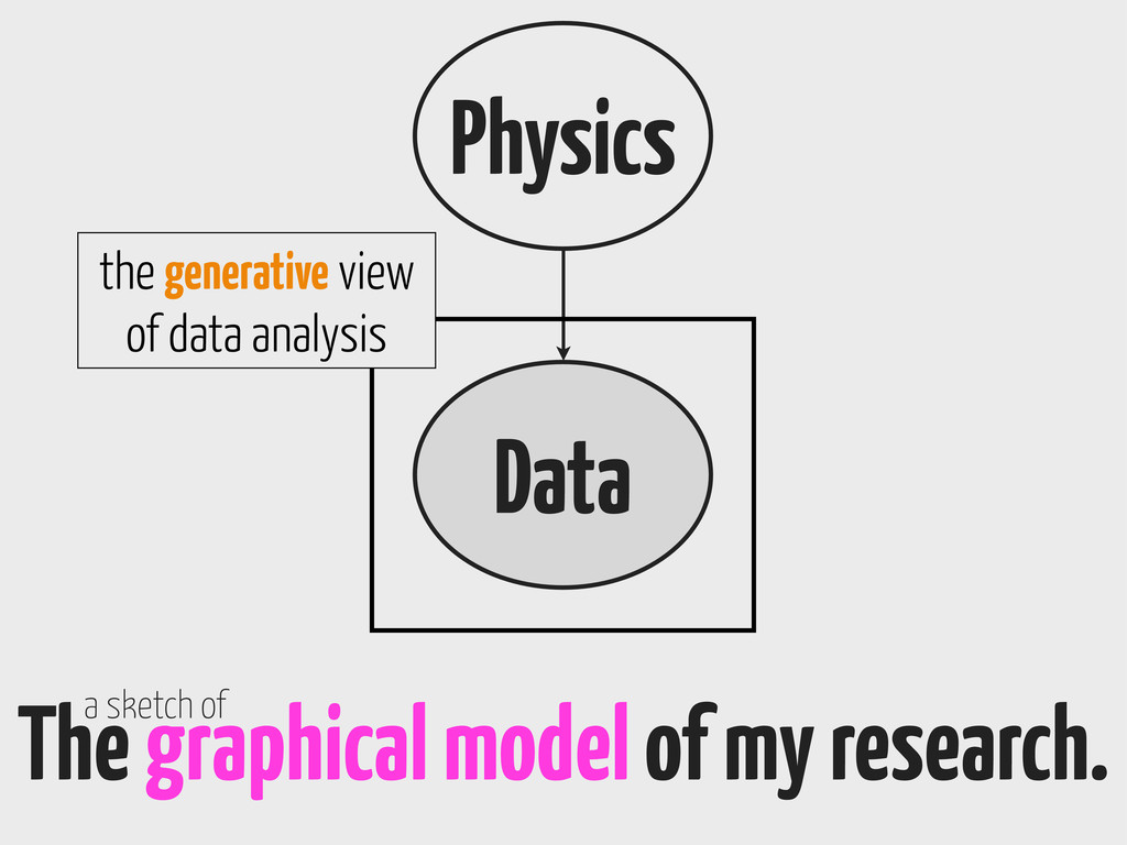 Physics Data The graphical model of my research...