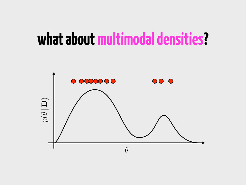 what about multimodal densities? ✓ p(✓ | D)