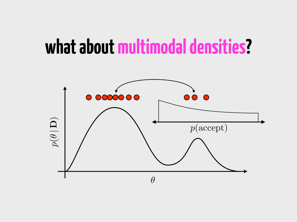 what about multimodal densities? ✓ p(✓ | D) p(a...