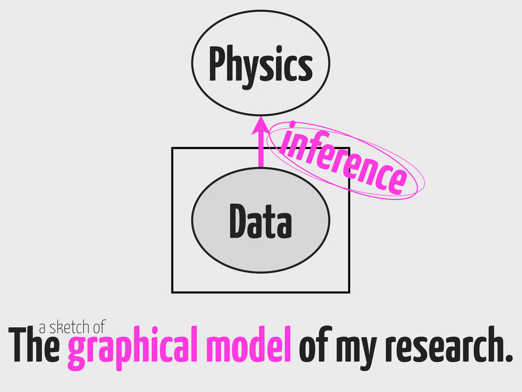 Physics The graphical model of my research. a s...